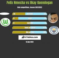 Felix Nmecha vs Ilkay Guendogan h2h player stats