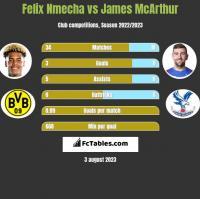 Felix Nmecha vs James McArthur h2h player stats