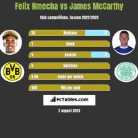 Felix Nmecha vs James McCarthy h2h player stats