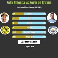 Felix Nmecha vs Kevin de Bruyne h2h player stats