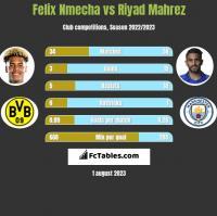 Felix Nmecha vs Riyad Mahrez h2h player stats