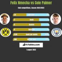 Felix Nmecha vs Cole Palmer h2h player stats