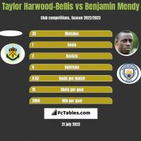 Taylor Harwood-Bellis vs Benjamin Mendy h2h player stats