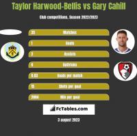 Taylor Harwood-Bellis vs Gary Cahill h2h player stats
