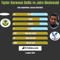 Taylor Harwood-Bellis vs Jairo Riedewald h2h player stats