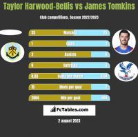 Taylor Harwood-Bellis vs James Tomkins h2h player stats
