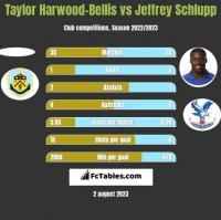 Taylor Harwood-Bellis vs Jeffrey Schlupp h2h player stats
