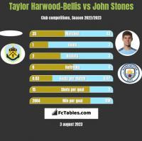 Taylor Harwood-Bellis vs John Stones h2h player stats