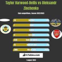 Taylor Harwood-Bellis vs Oleksandr Zinchenko h2h player stats