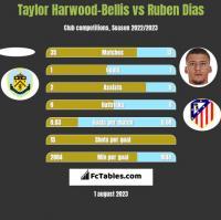 Taylor Harwood-Bellis vs Ruben Dias h2h player stats