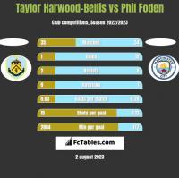 Taylor Harwood-Bellis vs Phil Foden h2h player stats