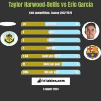 Taylor Harwood-Bellis vs Eric Garcia h2h player stats