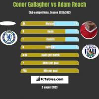 Conor Gallagher vs Adam Reach h2h player stats