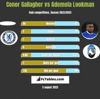 Conor Gallagher vs Ademola Lookman h2h player stats