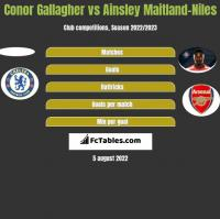 Conor Gallagher vs Ainsley Maitland-Niles h2h player stats