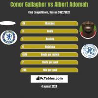 Conor Gallagher vs Albert Adomah h2h player stats