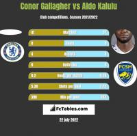 Conor Gallagher vs Aldo Kalulu h2h player stats