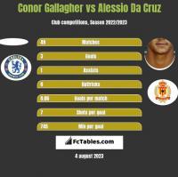 Conor Gallagher vs Alessio Da Cruz h2h player stats