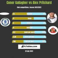 Conor Gallagher vs Alex Pritchard h2h player stats