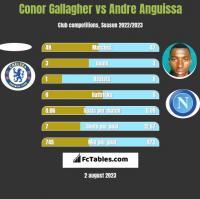 Conor Gallagher vs Andre Anguissa h2h player stats