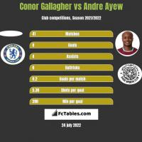 Conor Gallagher vs Andre Ayew h2h player stats