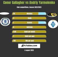 Conor Gallagher vs Andriy Yarmolenko h2h player stats