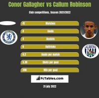 Conor Gallagher vs Callum Robinson h2h player stats