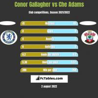 Conor Gallagher vs Che Adams h2h player stats