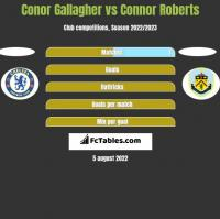 Conor Gallagher vs Connor Roberts h2h player stats