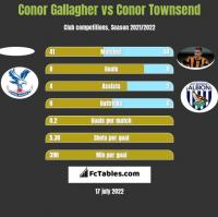 Conor Gallagher vs Conor Townsend h2h player stats
