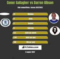 Conor Gallagher vs Darron Gibson h2h player stats