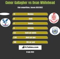 Conor Gallagher vs Dean Whitehead h2h player stats
