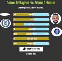 Conor Gallagher vs Erhun Oztumer h2h player stats