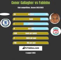 Conor Gallagher vs Fabinho h2h player stats