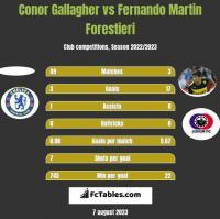 Conor Gallagher vs Fernando Martin Forestieri h2h player stats