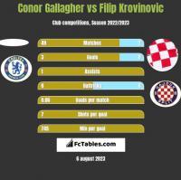 Conor Gallagher vs Filip Krovinovic h2h player stats