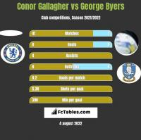 Conor Gallagher vs George Byers h2h player stats