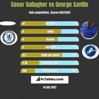 Conor Gallagher vs George Saville h2h player stats