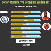 Conor Gallagher vs Georginio Wijnaldum h2h player stats