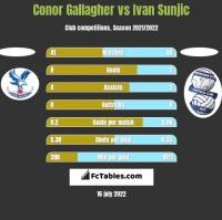 Conor Gallagher vs Ivan Sunjic h2h player stats