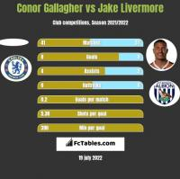 Conor Gallagher vs Jake Livermore h2h player stats