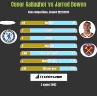Conor Gallagher vs Jarrod Bowen h2h player stats