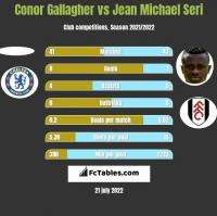 Conor Gallagher vs Jean Michael Seri h2h player stats
