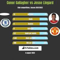 Conor Gallagher vs Jesse Lingard h2h player stats