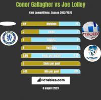 Conor Gallagher vs Joe Lolley h2h player stats