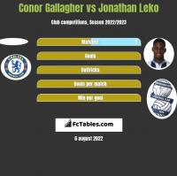 Conor Gallagher vs Jonathan Leko h2h player stats