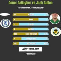 Conor Gallagher vs Josh Cullen h2h player stats