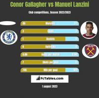 Conor Gallagher vs Manuel Lanzini h2h player stats