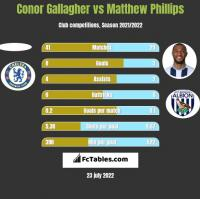 Conor Gallagher vs Matthew Phillips h2h player stats