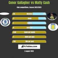 Conor Gallagher vs Matty Cash h2h player stats